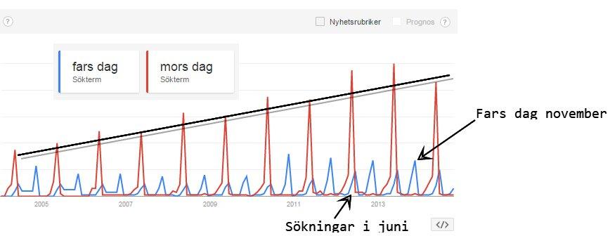 google-trends-fars-mors-dag